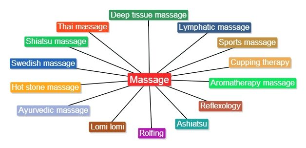14 Different Types Of Massage Therapy Healing Touch Massage