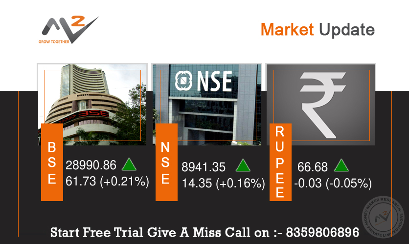 The BSE Sensex opened 127.50 up points at 29,056.63 and