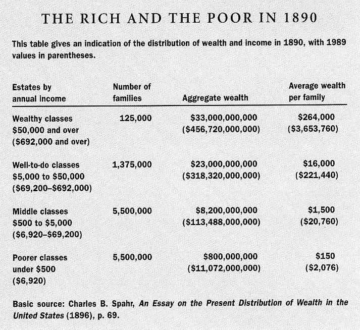 1890 distribution of wealth and income 1865 1900 gilded age 1890 distribution of wealth and income ccuart Gallery