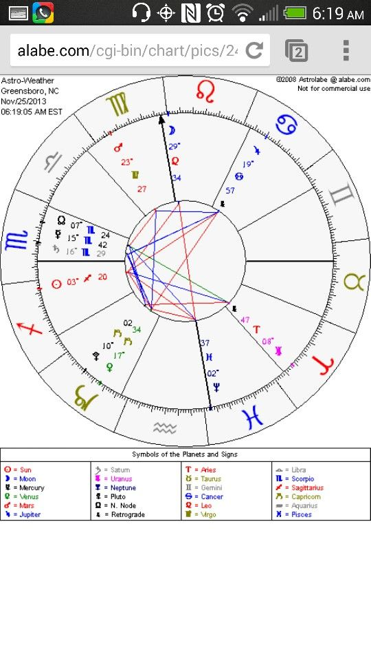 Greensboro Nc Astrology Transitsvscorpio Scorpiorising