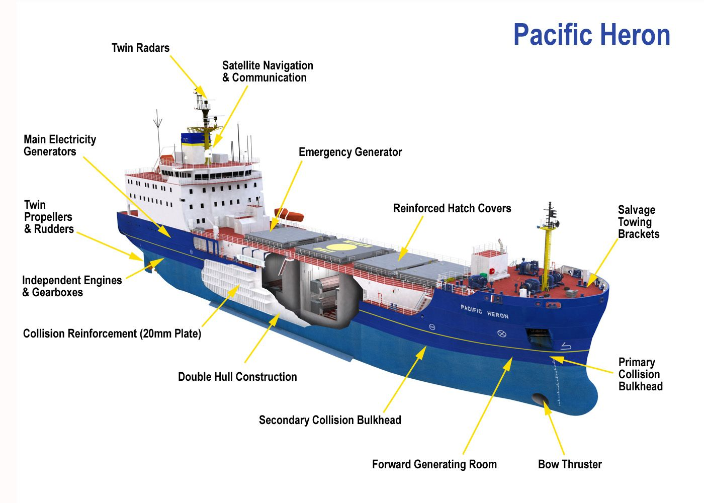 cutaway of inside a NFC   Nuclear Fuel Carrier   Ship