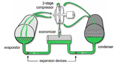 Refrigeration Cycle Of Centrifugal Chiller Cycle Current