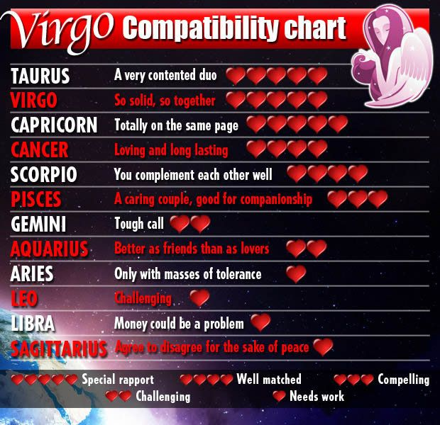 Zodiac Signs Love Match Chart