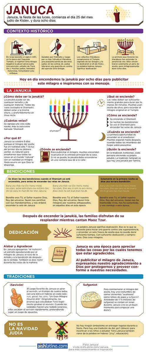 20 Ideas De Fiestas Judías Judias Biblia Frases Judías