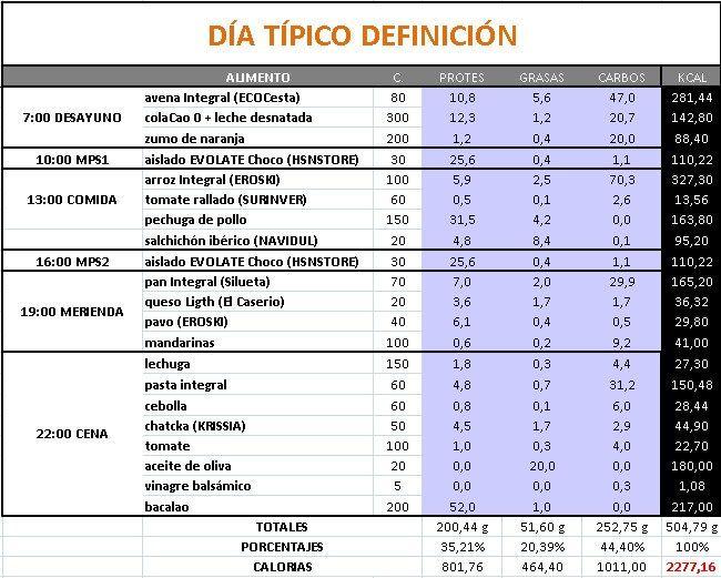Entrenamiento de Volumen. Dieta Definición | Dieta