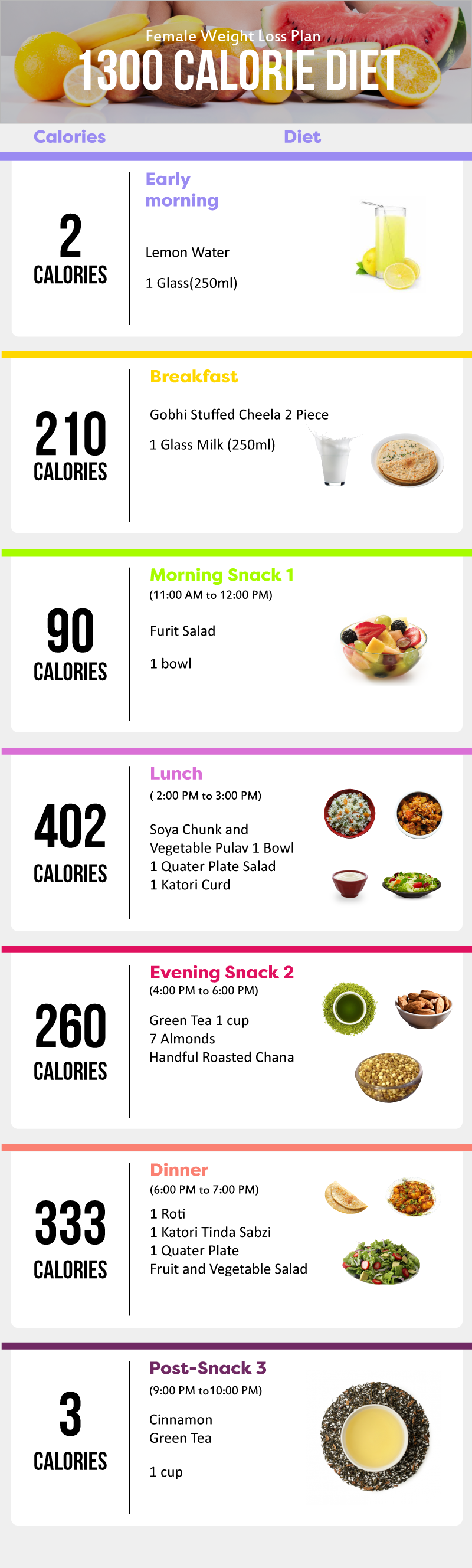 A Sustainable Weight Loss Guide For Female  Diet Chart Weight
