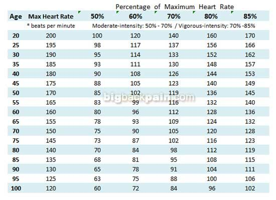 Aerobic Heart Rate For Women Heart Rate Chart Exercise