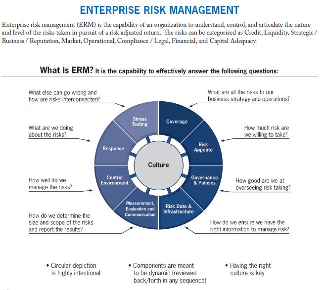 Erm Wheel Risk Management Risk Management Strategies Business Process Management