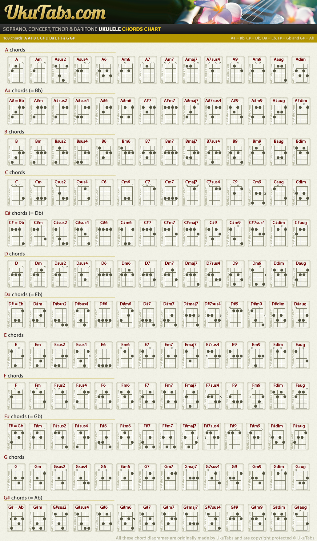 Ukulele chords music pinterest chart guitars and ukulele songs ukulele chords hexwebz Choice Image