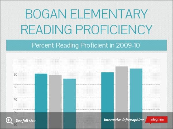 Infographic: Bogan elementary reading proficiency -
