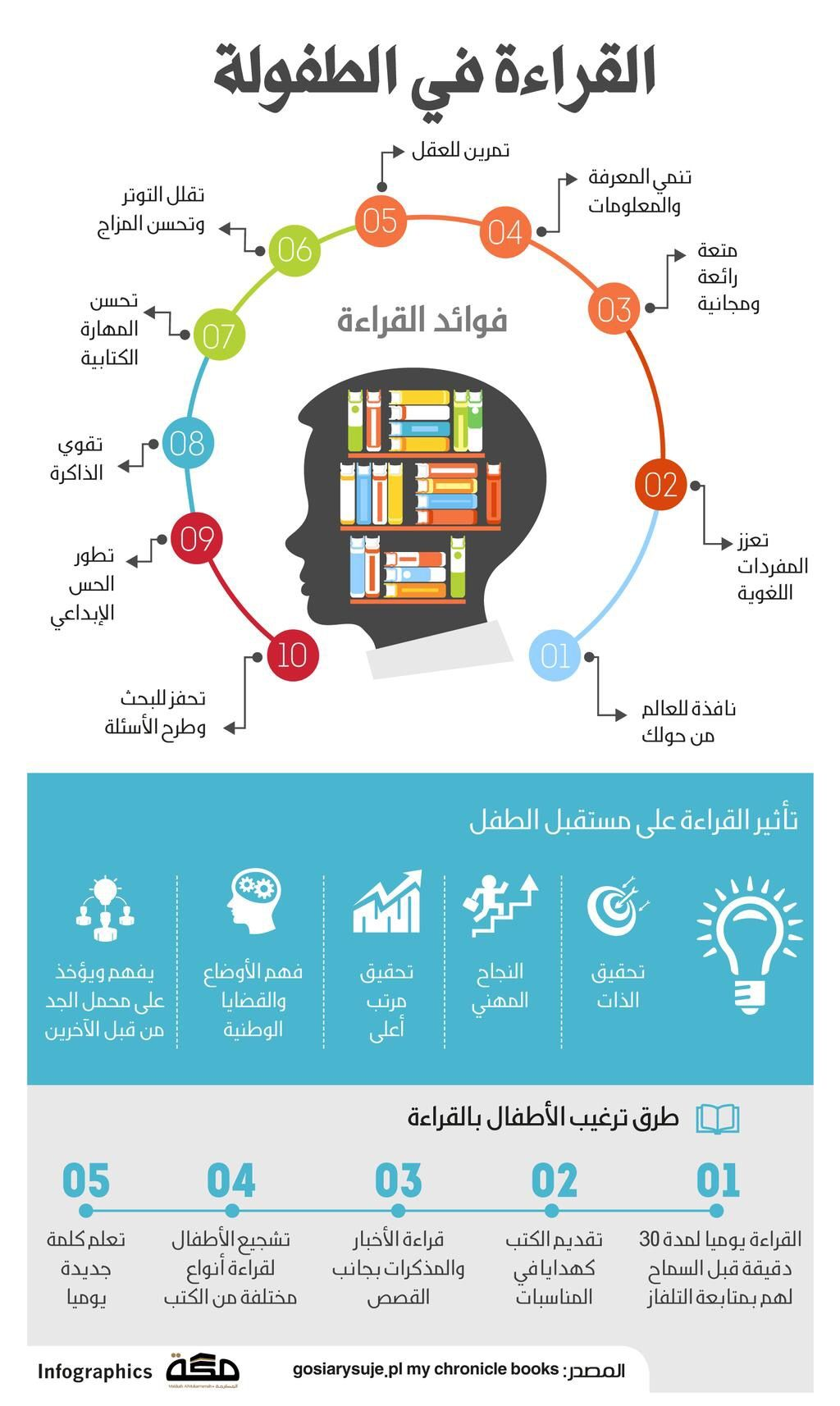 Pin By Omar Mehany On انفوجرافيك Learning Websites Child Care Education Baby Education