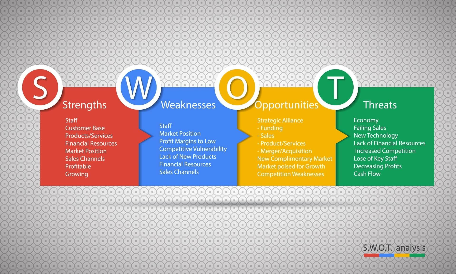 swot analysis template swot analysis free powerpoint charts swot