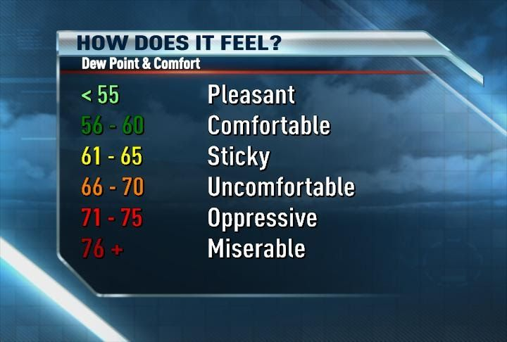 News 8 Weather Blog Dew Point The Best Indicator Of Comfort Weather Blog Point Comfort Psychrometric Chart