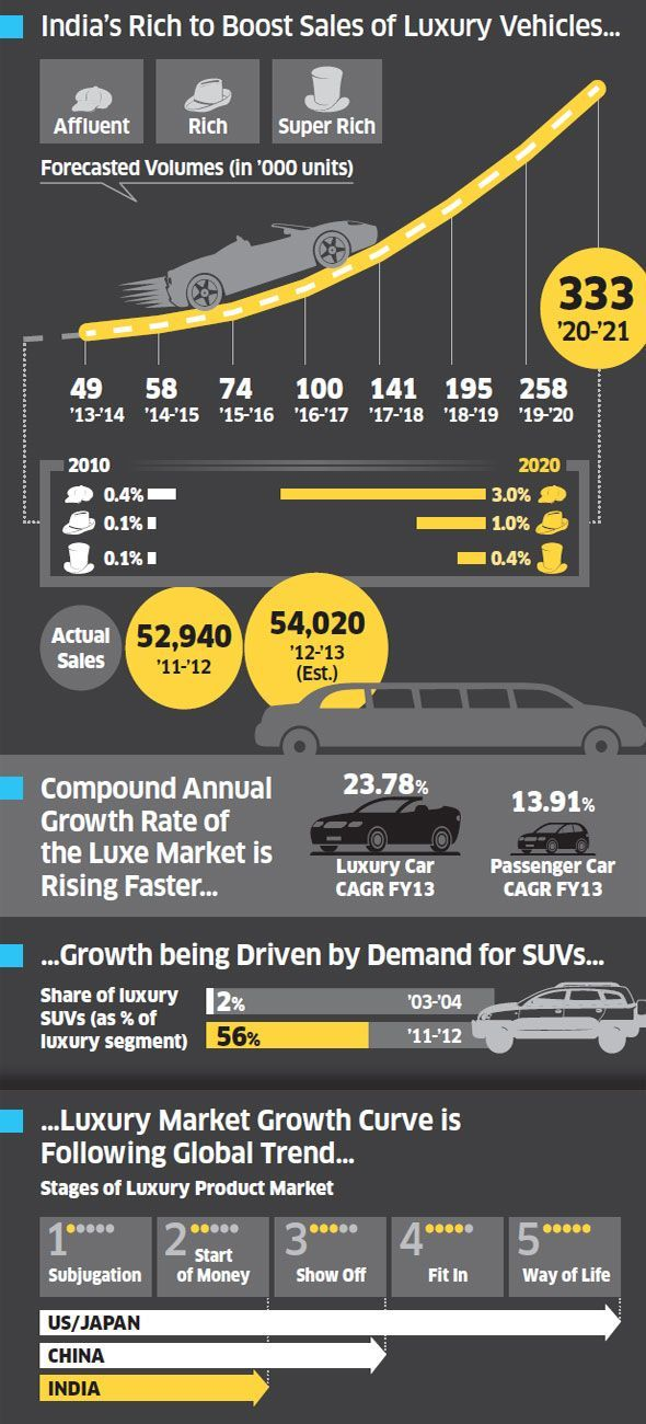 Luxury Car Market In India Set To Explode Six Fold By 2020 Luxus