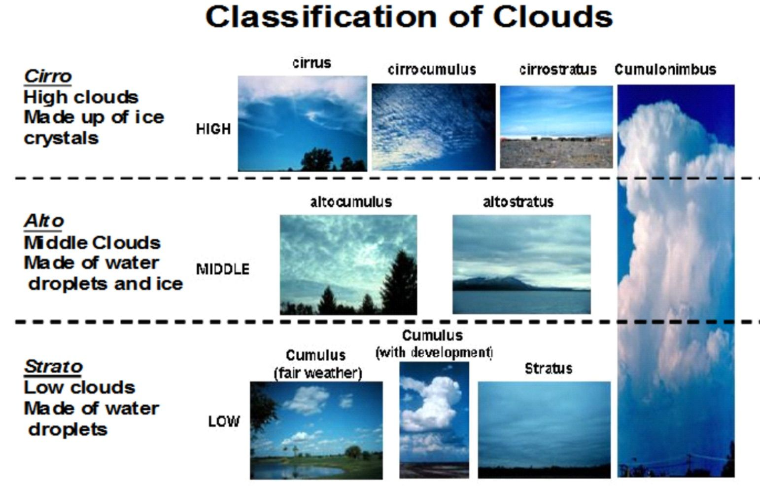 Classification Of Clouds Kinds Of Clouds Cloud Type Clouds