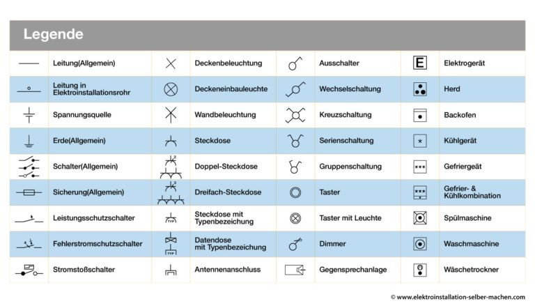 Elektroinstallation Grundlagen Legende Schaltzeichen Schaltplan Ratgeber Elektroinstallation Elektrotechnik Elektro