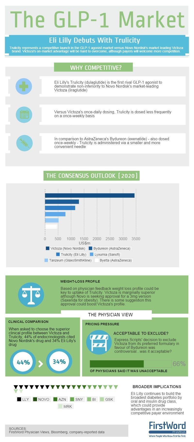 Infographic Can Eli Lilly Turn Up The Competitive Heat In Diabetes Firstword Pharma Healthcare Innovation Healthcare Infographics Benefit Medical