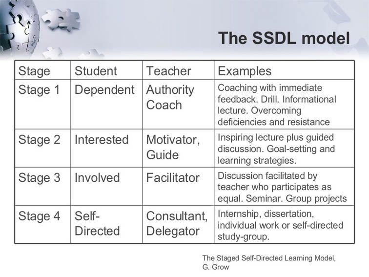 Student Teacher Relationships As Self Direction Develops