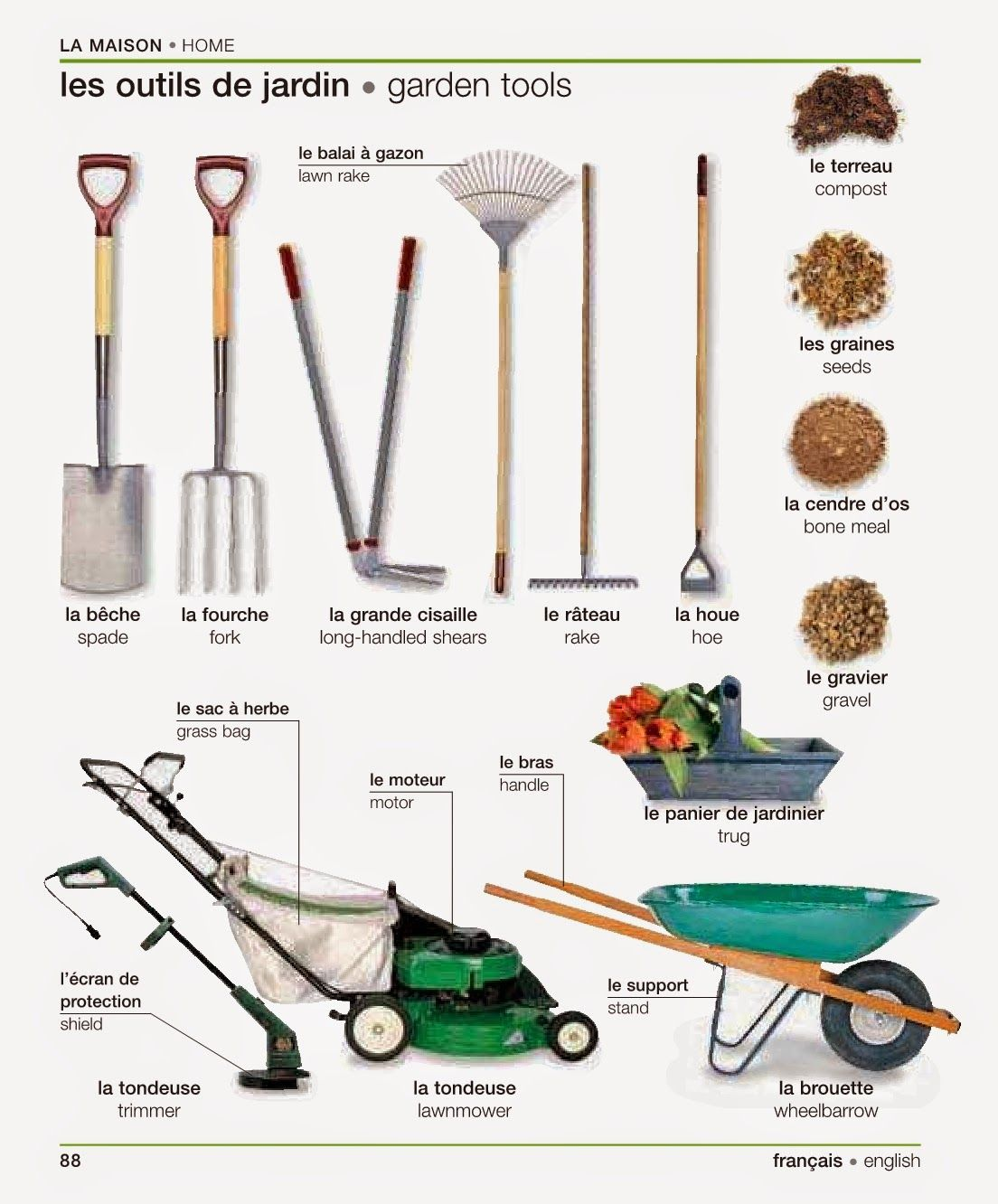 English for Tools for backyard gardening