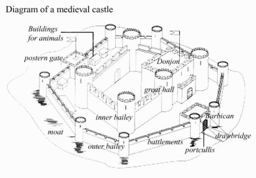 254a5045b6f864be91ef83fd745d14a7 labeled diagram of a castle history research medieval castle