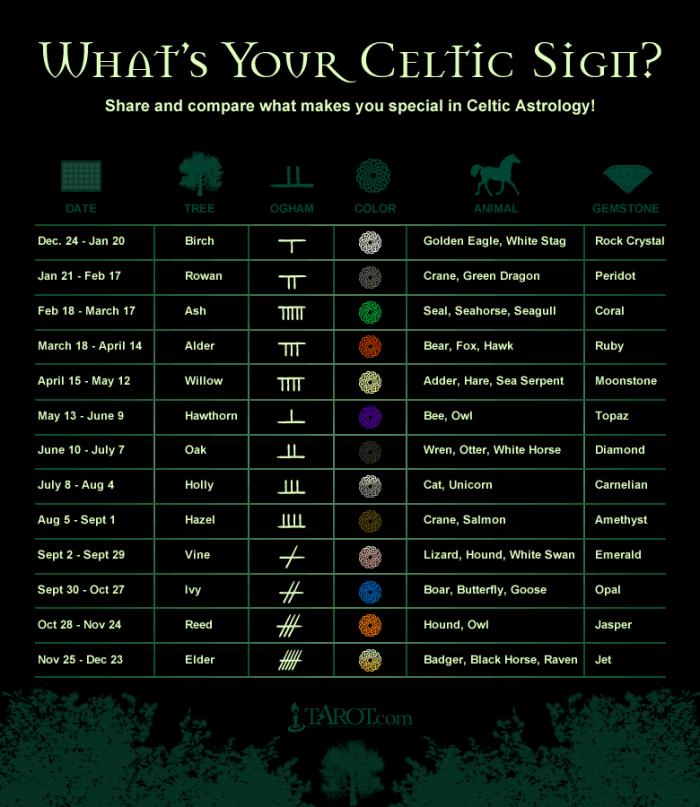 Wap Horoscope