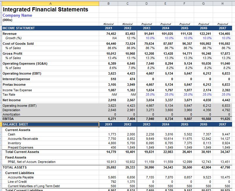 Integratd Financial Statement Model Financial statement