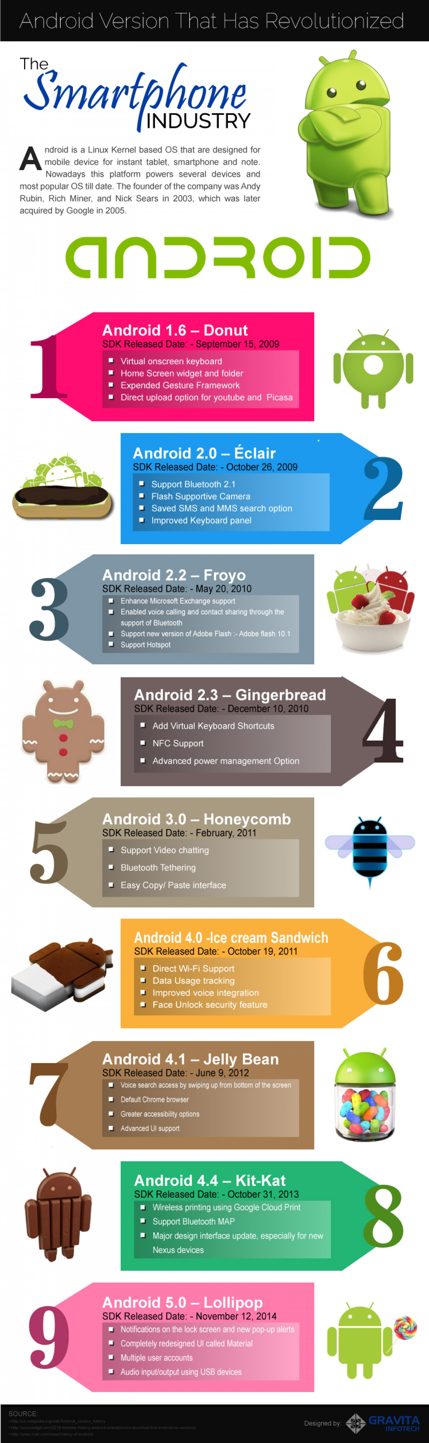 Android Versions Infographic Android versions, Android