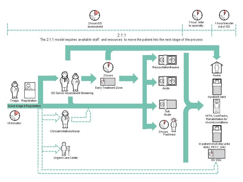 ED patient journey Healthcare design Pinterest Emergency - hospital organizational chart