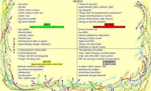 Johari Window Worksheet Free Worksheets Library – Johari Window Worksheet