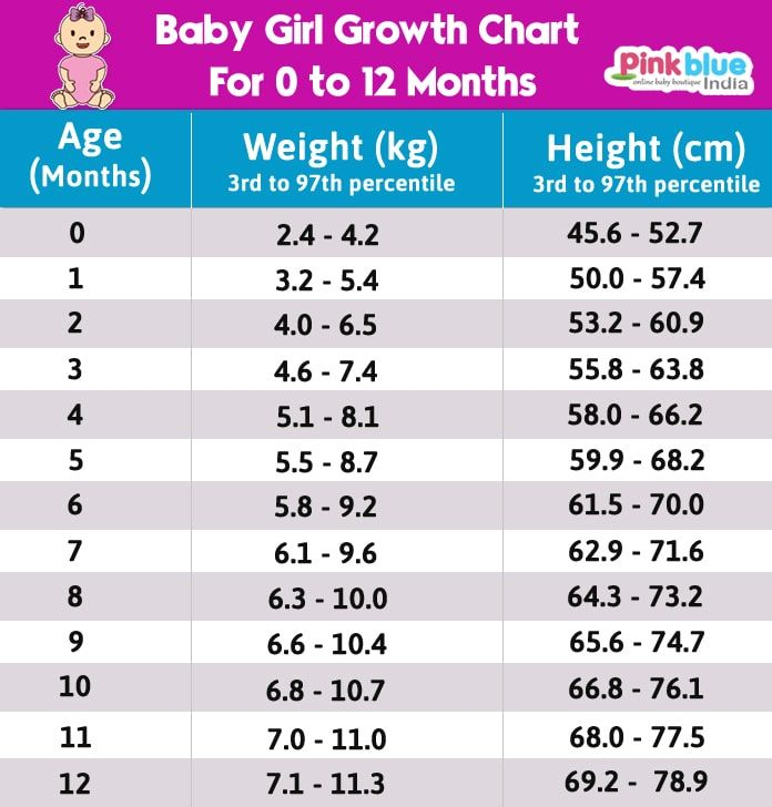 Fetal Weight Chart Kg
