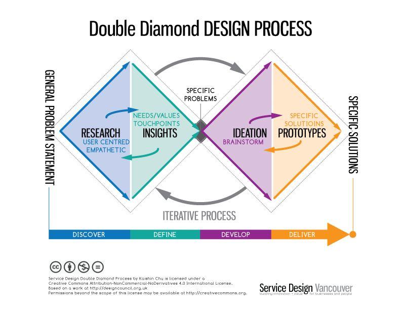 porter double diamond model Transcript of porters diamond framework & case study of indian software industry porters diamond the porter diamond is a model that  the double diamond model of .