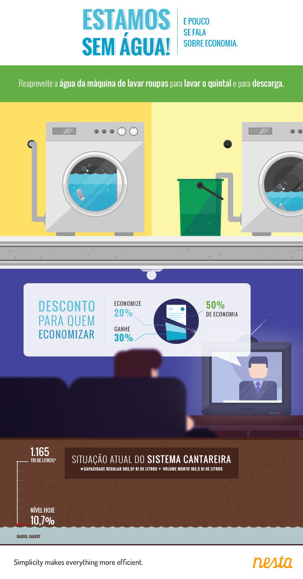 Reaproveite a água da máquina de lavar roupas para lavar o quintal e para descarga.