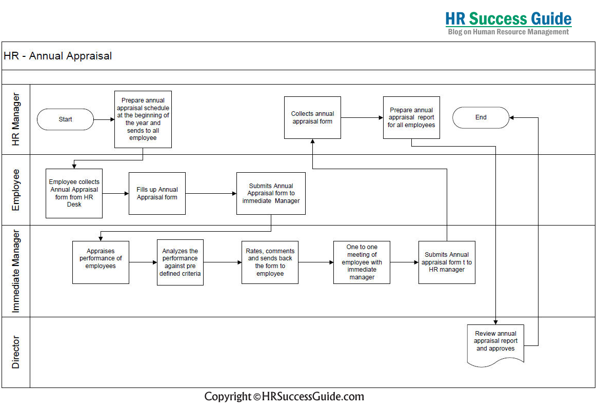 small resolution of hr success guide annual appraisal flow diagram