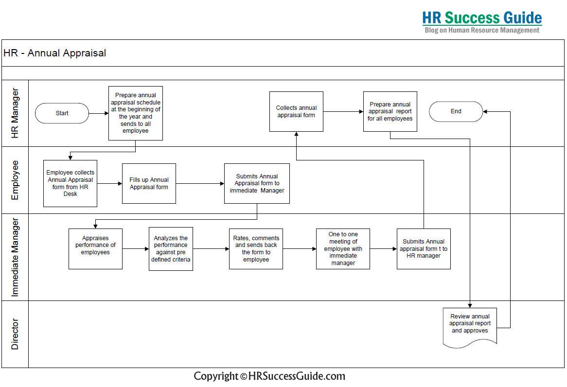 hr success guide annual appraisal flow diagram [ 1166 x 796 Pixel ]