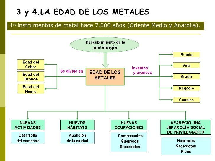 3 Y 4 La Edad De Los Metales 1 Os Instrumentos De Metal Hace 7 000 Años Oriente Medio Y Anatolia Edad De Los Metales Instrumento De Metal Metal