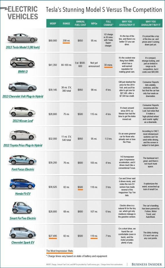 sc 1 st  Pinterest & CHART: Comparing Tesla With Other Electric Cars markmcfarlin.com