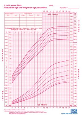 Cdc Girls Height And Weight Chart  This Size Includes Sizing