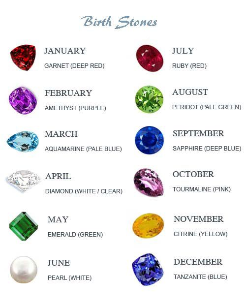 what is the birthstones by month birthstones by month