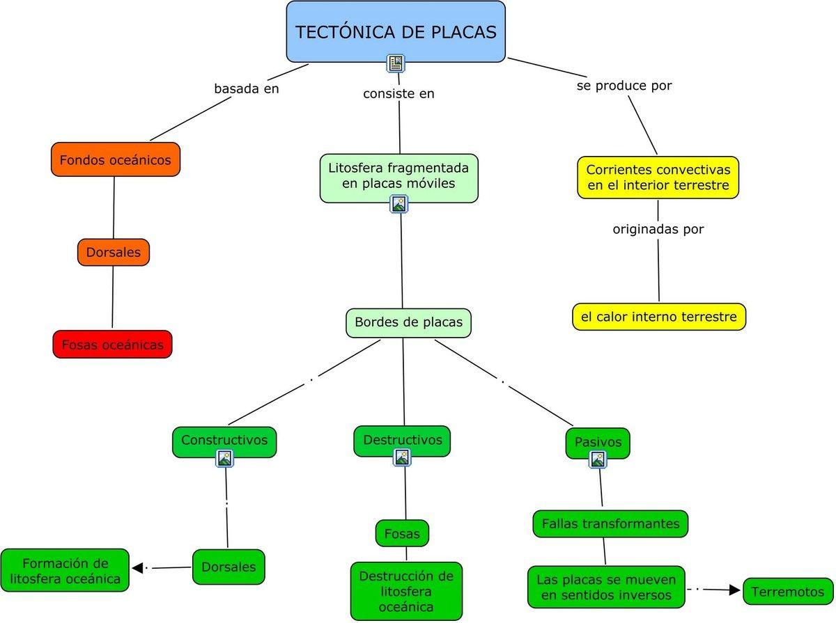 Mapa Conceptual Sobre La Teoría De Tectónica De Placas