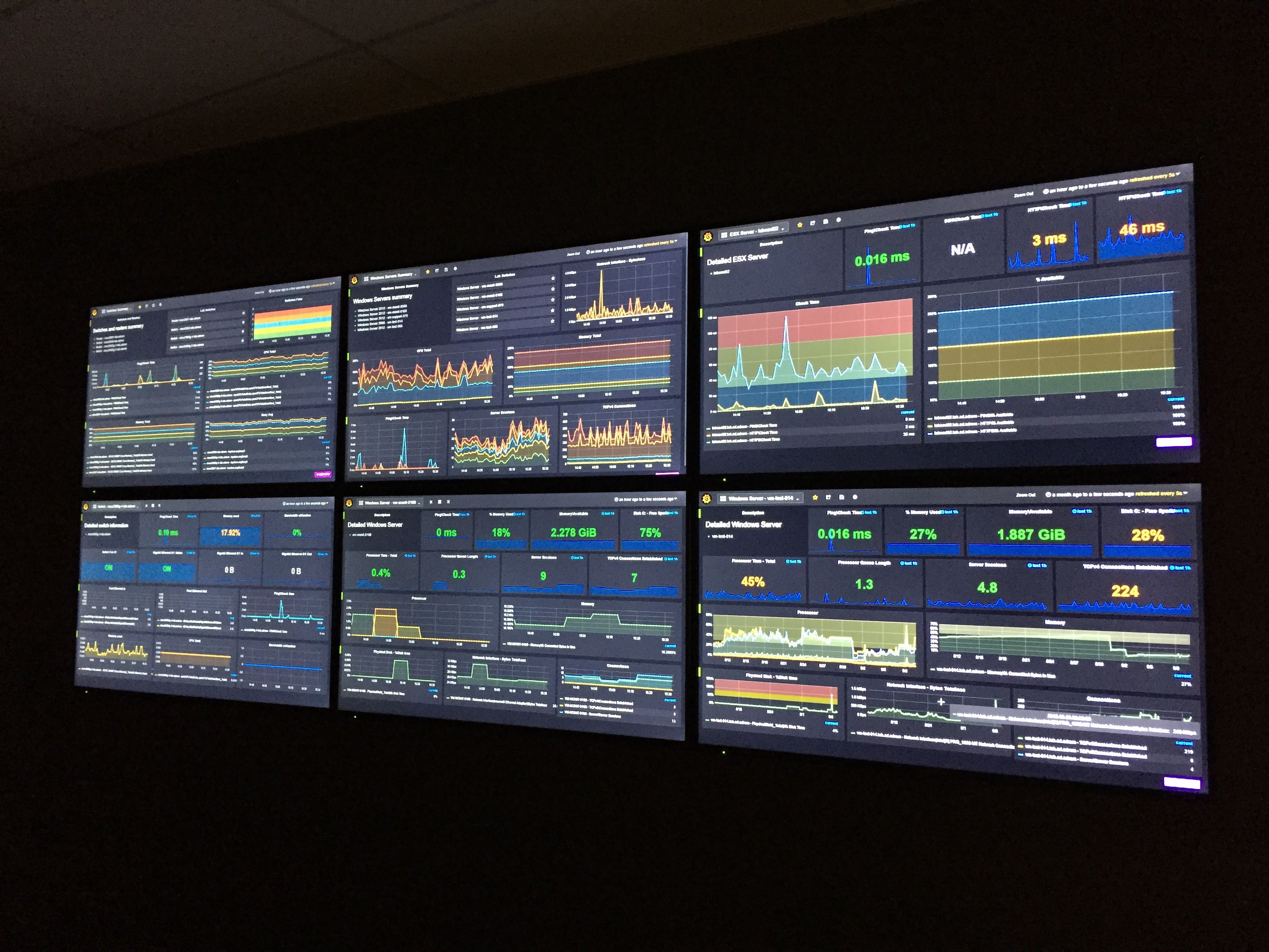 Grafana for the NetCrunch network monitoring system  www