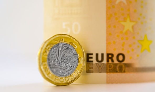 Pound euro exchange rate: GBP climbs after touching 2018 low