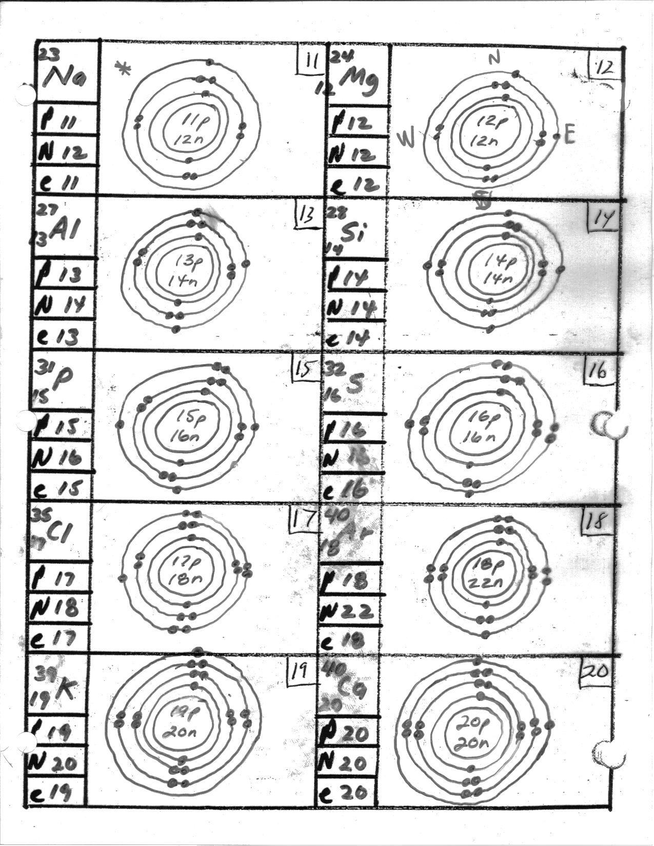 Bohr Model Of The Atom Worksheets