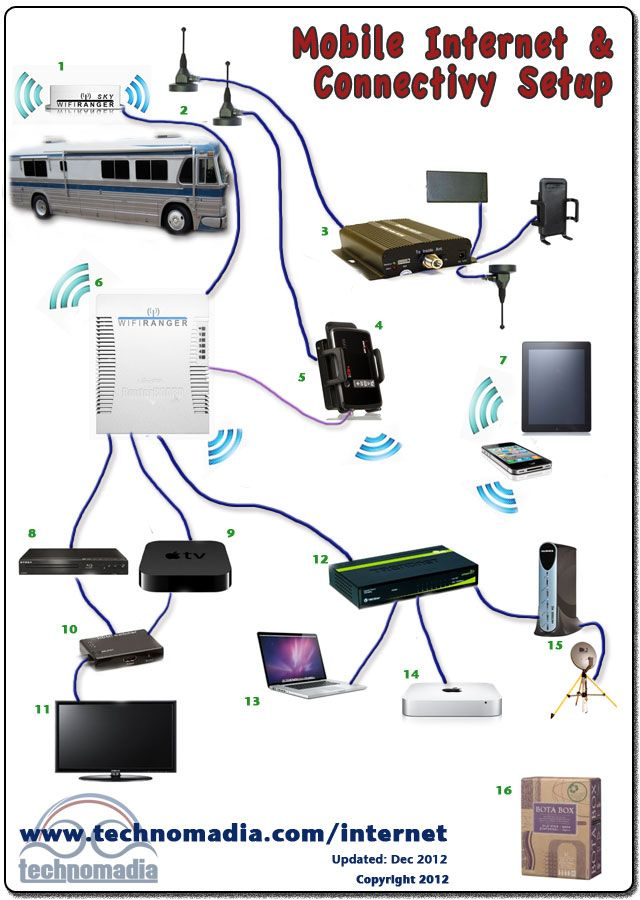 Our Mobile Internet Setup for RV, Van and Boat – 1
