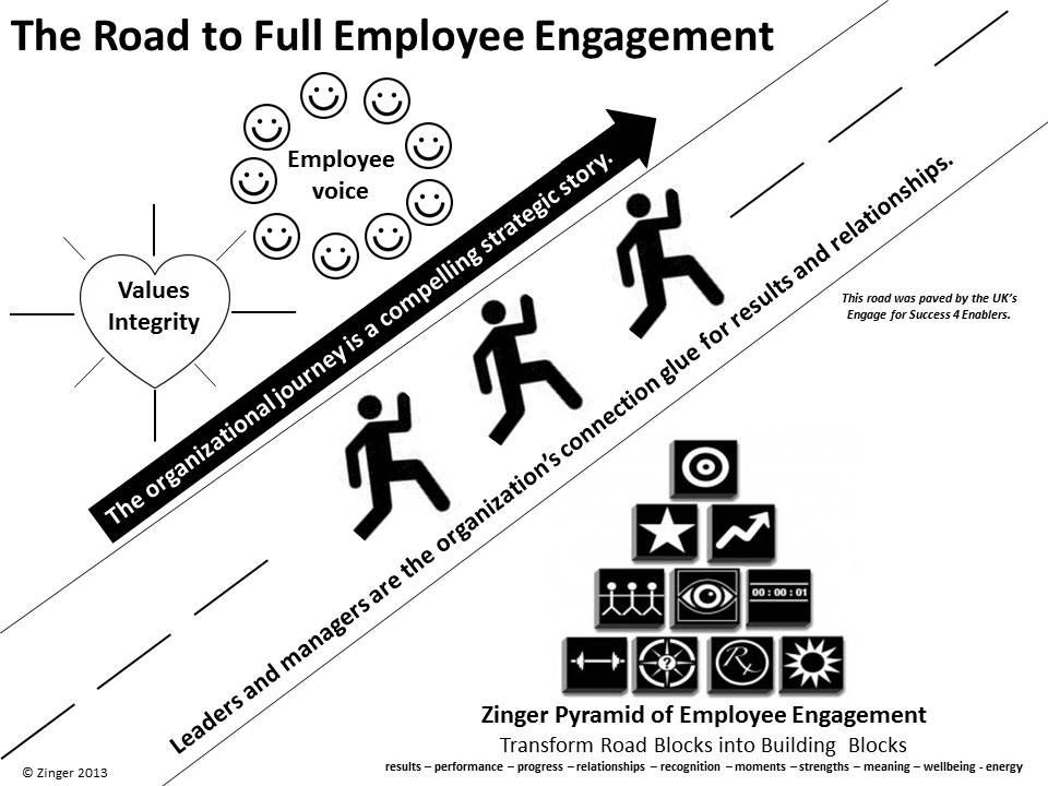 Road to Full Employee Engagement by David Zinger Images - employee survey
