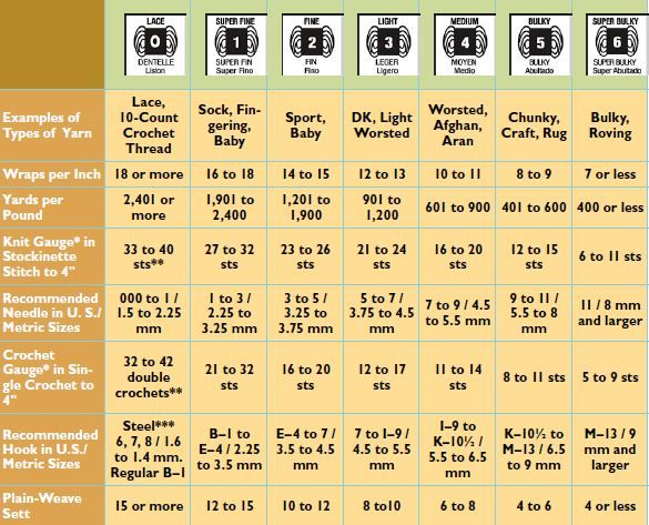 Discover tips for woolen spinning yarn types chart also don   miss these free projects tutorials weaving rh pinterest