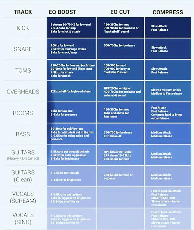 A Little Cheat Sheet Can Become Using It Gives You A Few Eq And Compressor Settings For Each Instruments An Music Mixing Music Recording Studio Sound Engineer