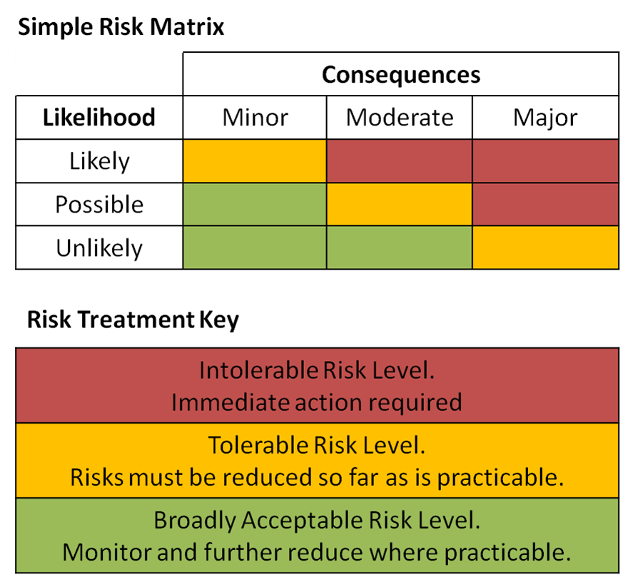 Risk Assessment Matrix Template Excel Besttemplate  Stock