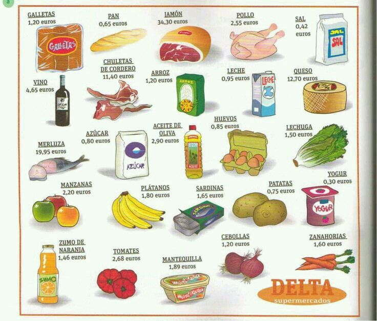 Еда на испанском в картинках