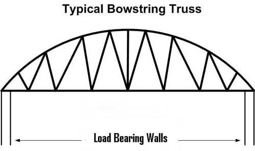 bowstring truss has a radiused chord