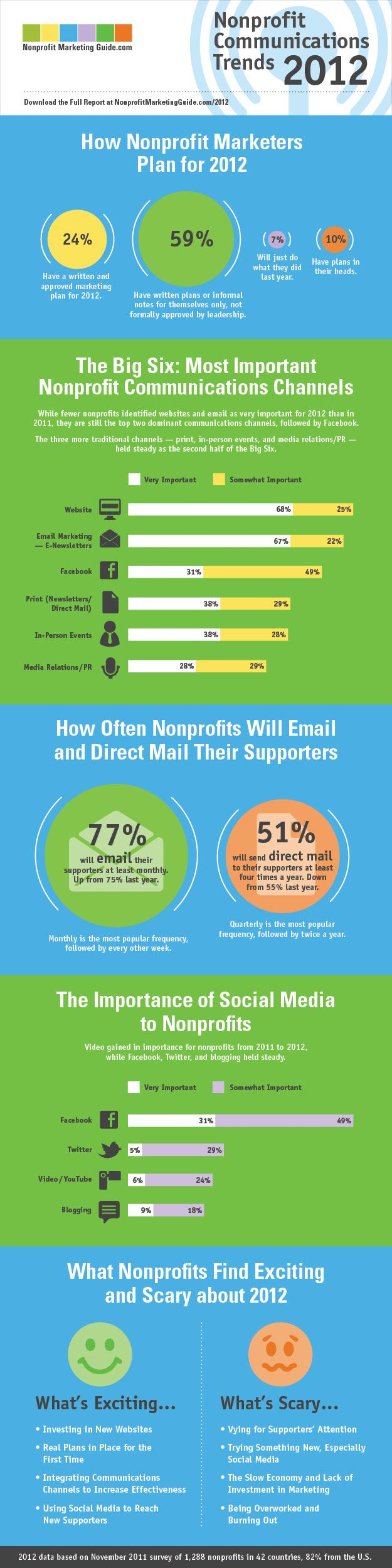 Nonprofit communications trends - so interesting to compare ourselves to our fellow non-profiteers!